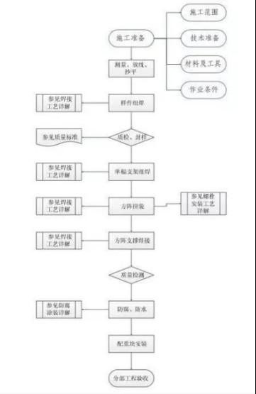屋面千亿国际老虎机电站安装工程施工工艺(指导书)969.jpg