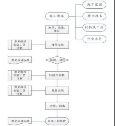 屋面千亿国际老虎机电站安装工程施工工艺(指导书)3108.jpg