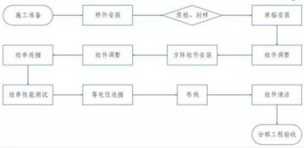 屋面千亿国际老虎机电站安装工程施工工艺(指导书)4511.jpg