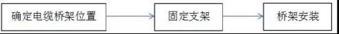 屋面千亿国际老虎机电站安装工程施工工艺(指导书)7978.jpg