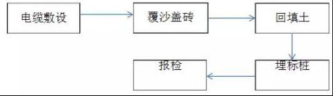 屋面千亿国际老虎机电站安装工程施工工艺(指导书)8183.jpg